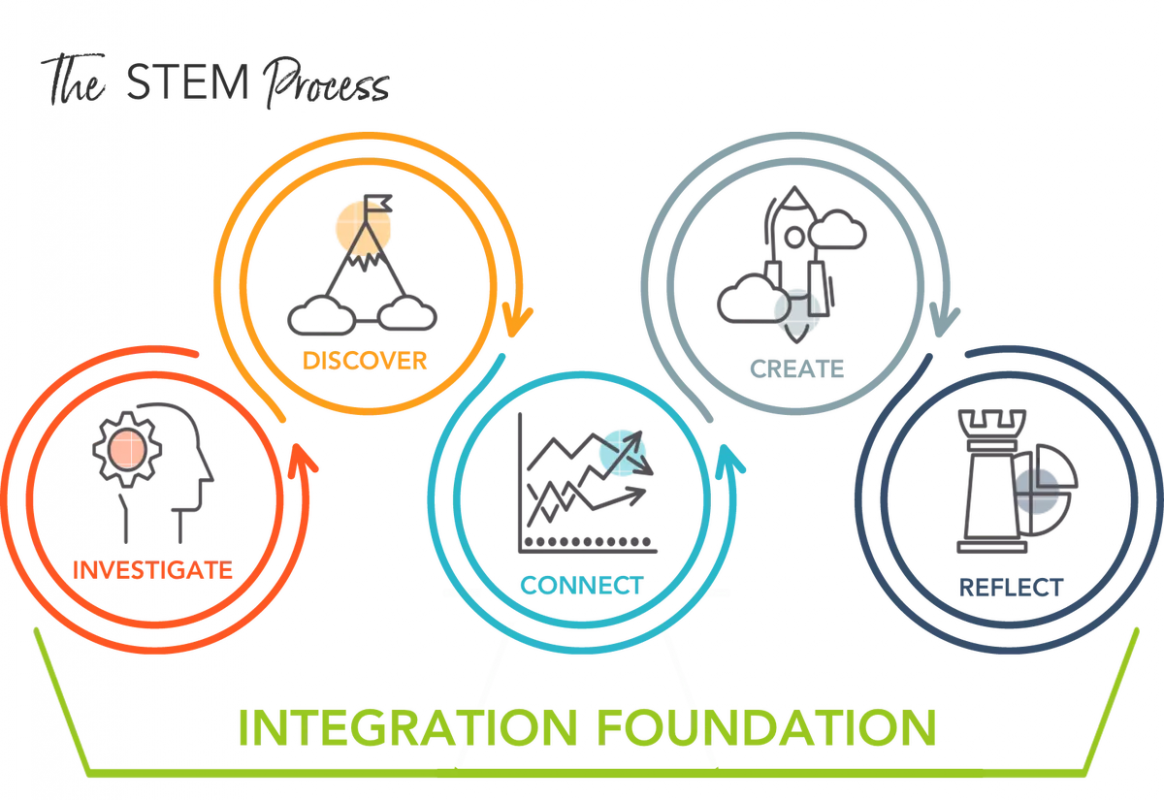 Dream World Robotics STEM Process